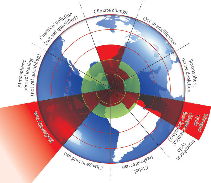 EcoEquity Global Climate Justice raquo quot Planetary Boundaries