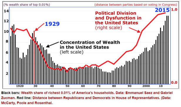 Inequality and dysfunction